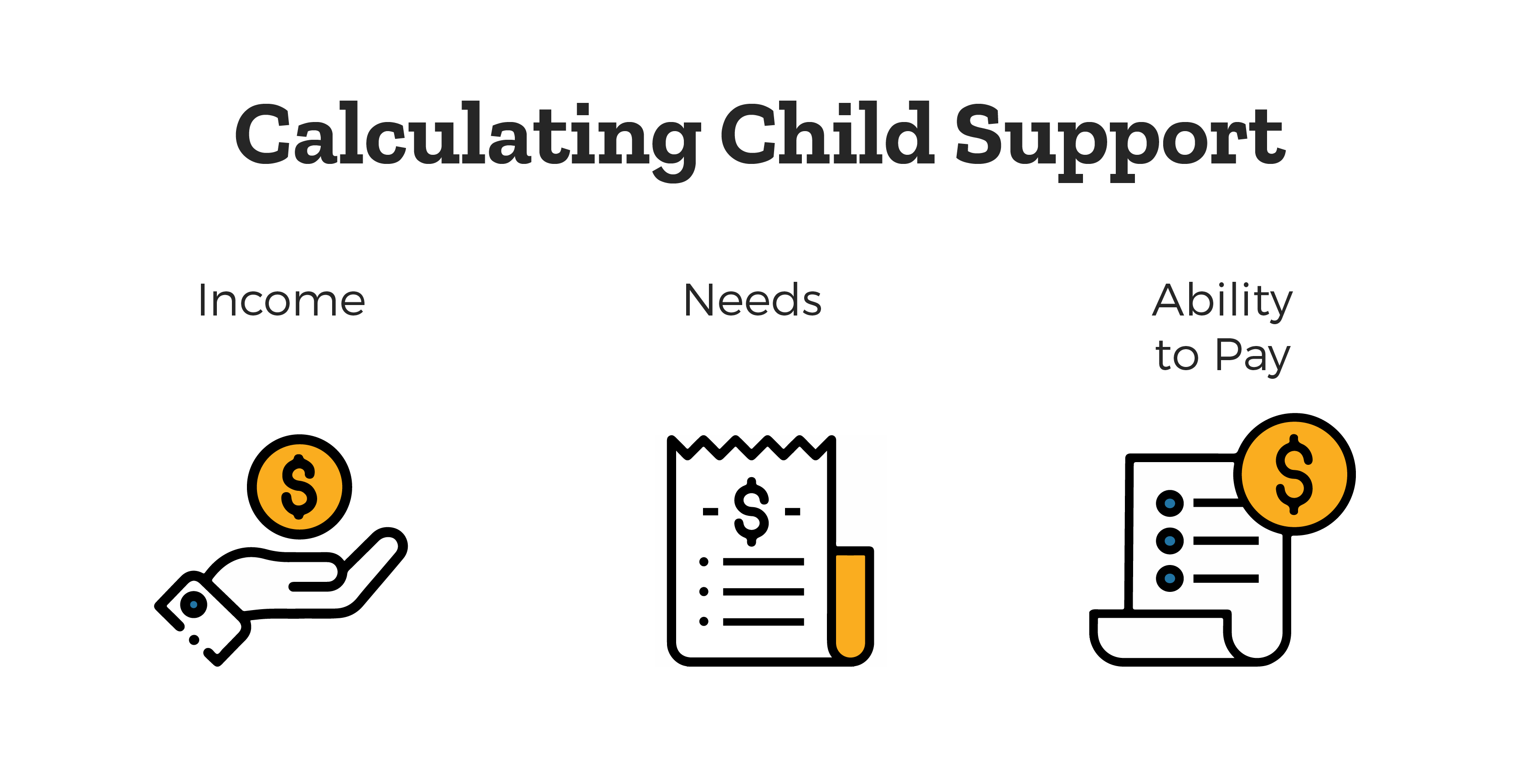Calculating Child Support - a graphic showing the amount is determined by income, needs, and ability to pay.