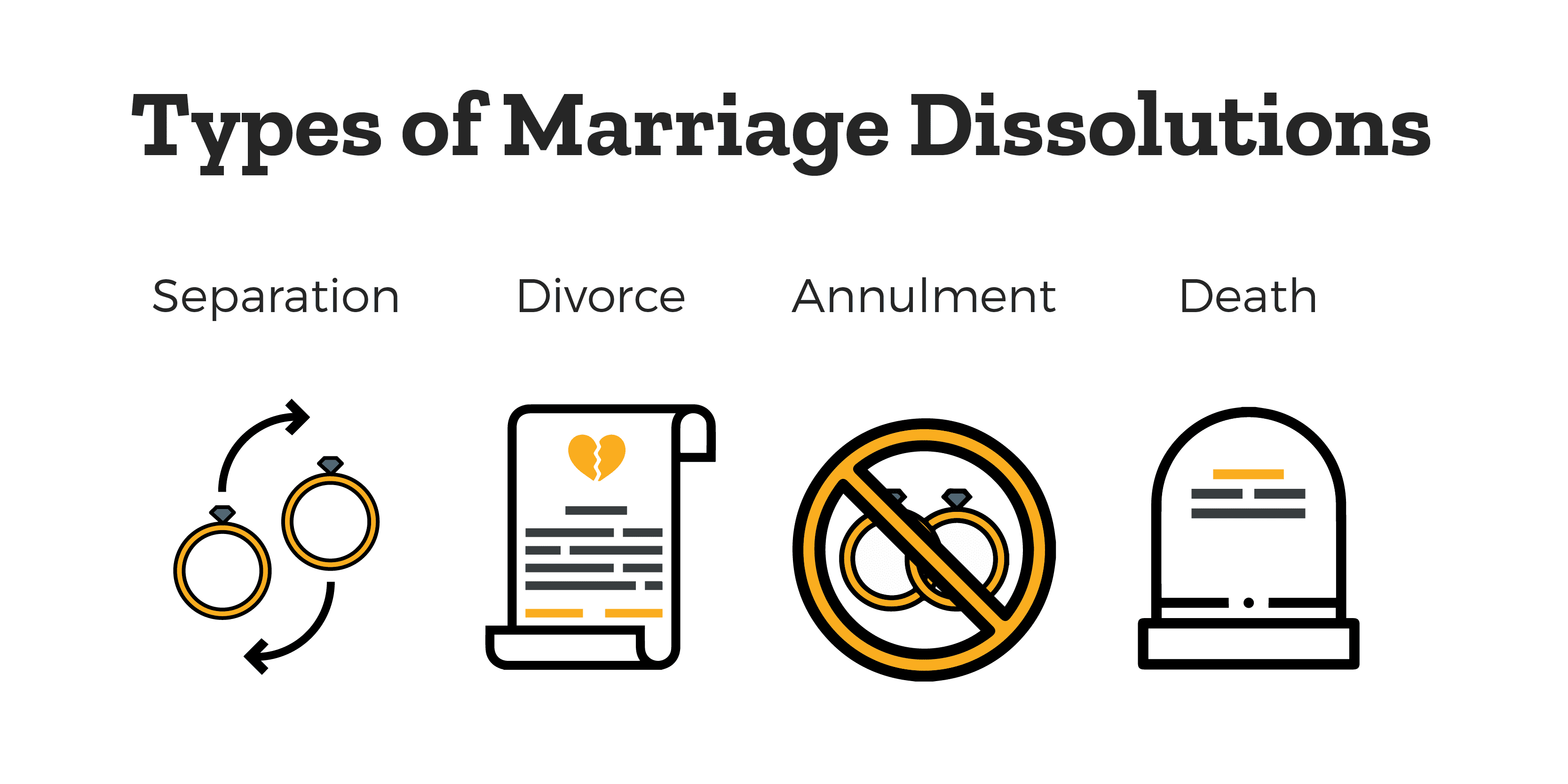 Explanation of types of Dissolution of Marriage - separation, divorce, annulment, and death.