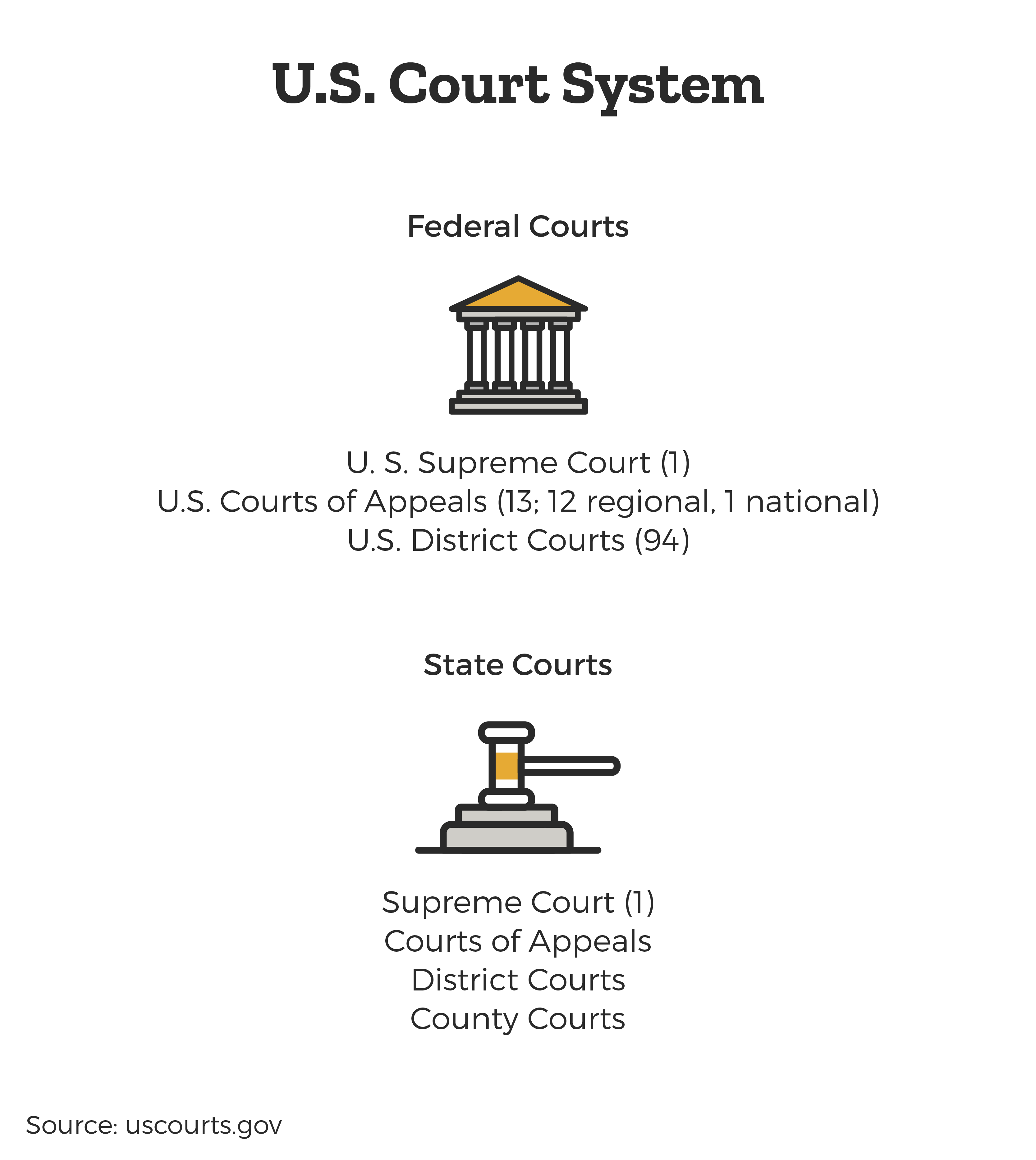 US-court-system