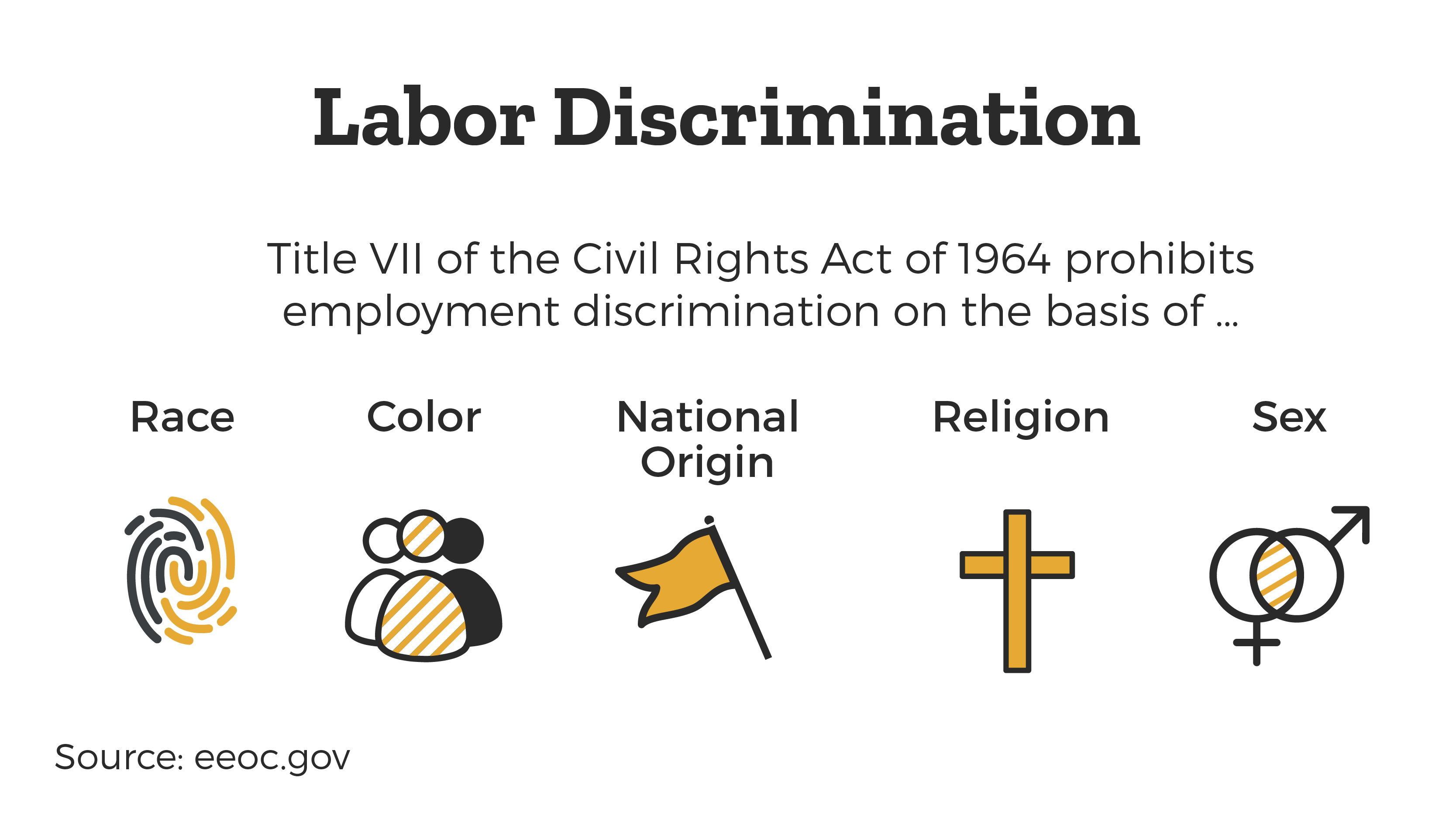Labor Discrimination, based on Title VII of the civil rights act of 1964 prohibits employment discrimination on the basis of Race, Color, National Origin, Religion, or Sex.
