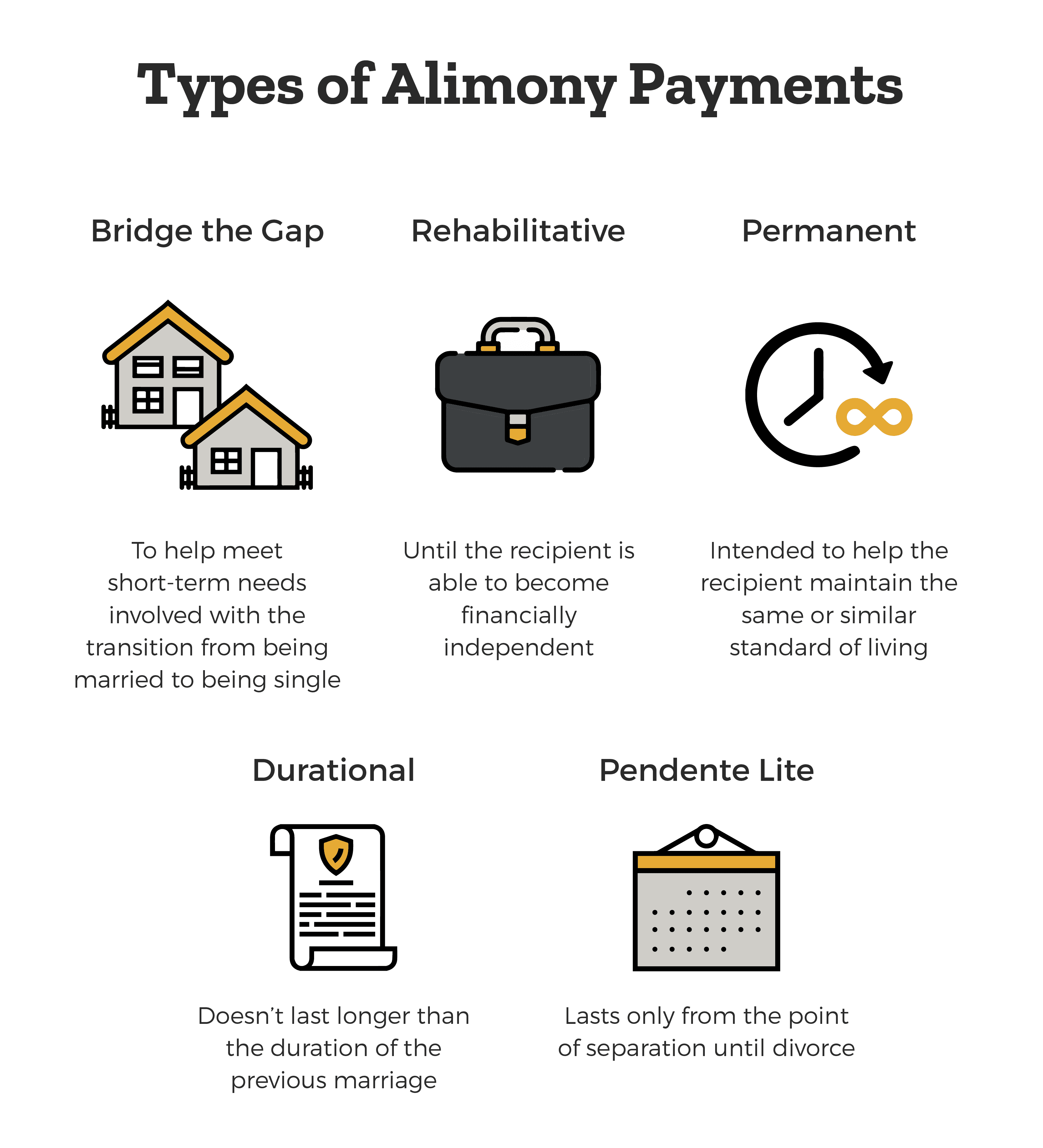 Types of Florida Alimony Payments