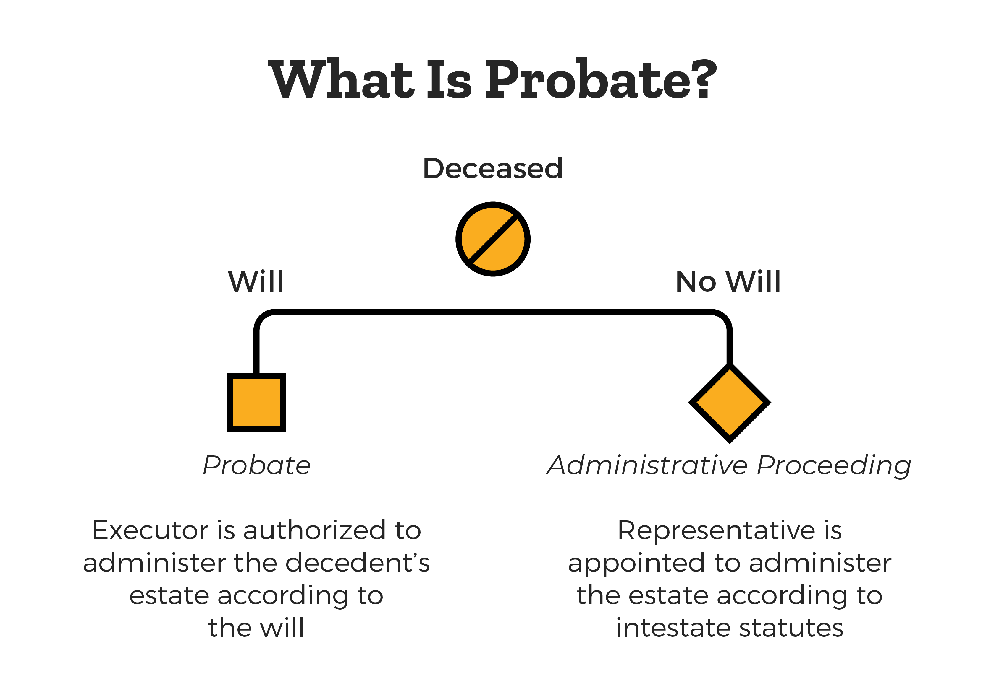 what-is-probate
