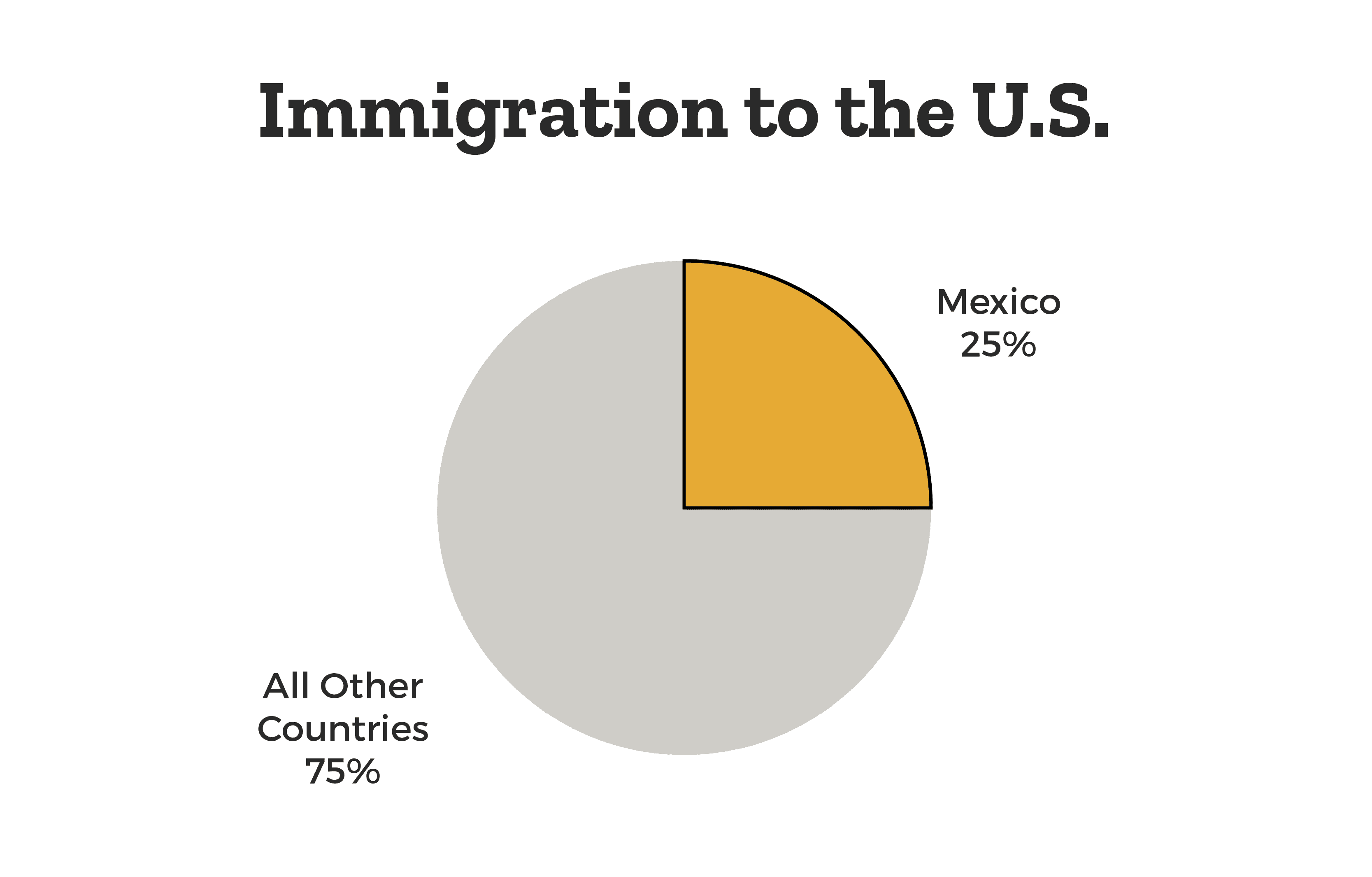 mexican-immigrants-25-percent-of-total-immigration