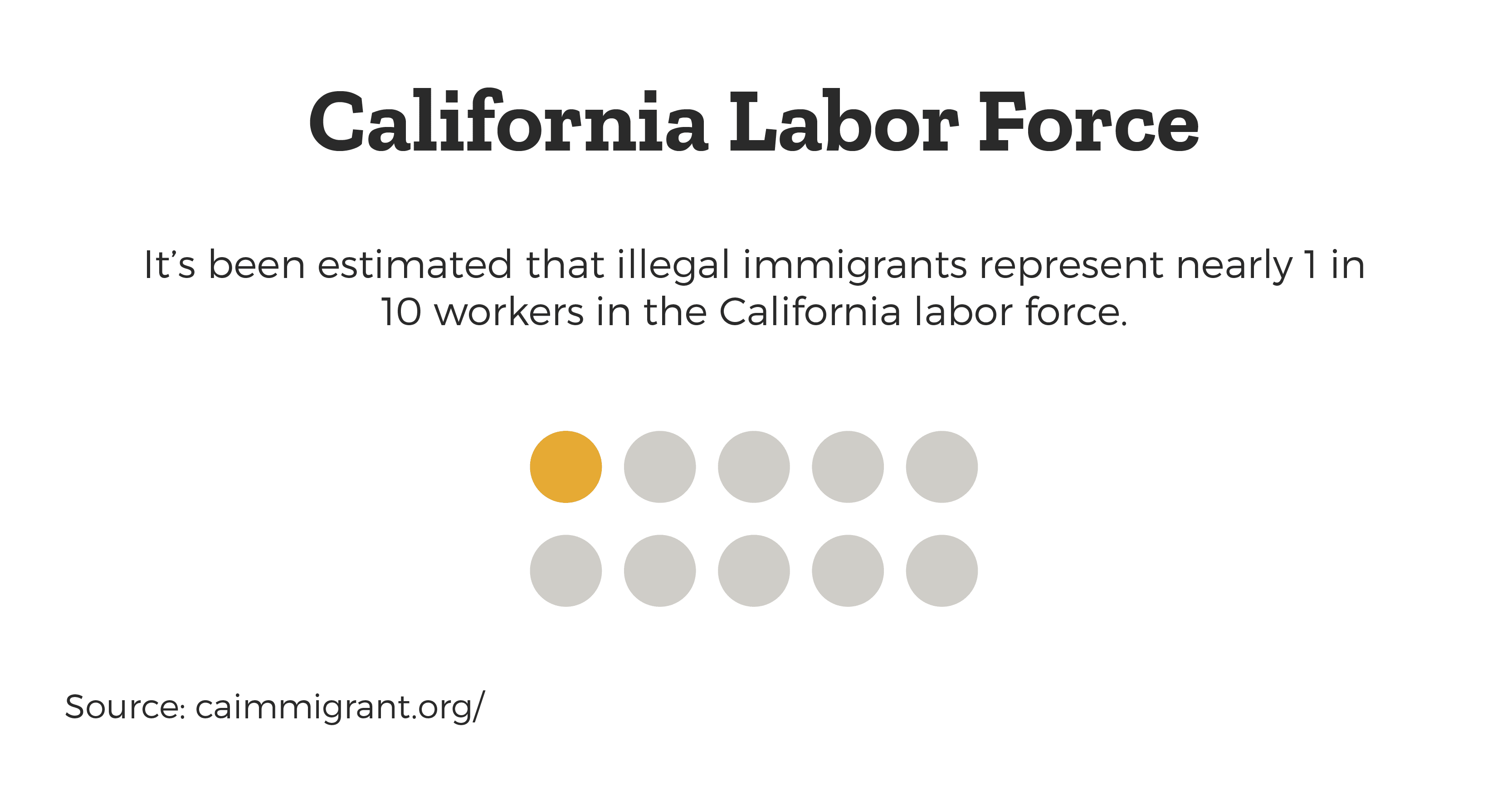 illegal-immigrants-one-in-ten-california-labor-force
