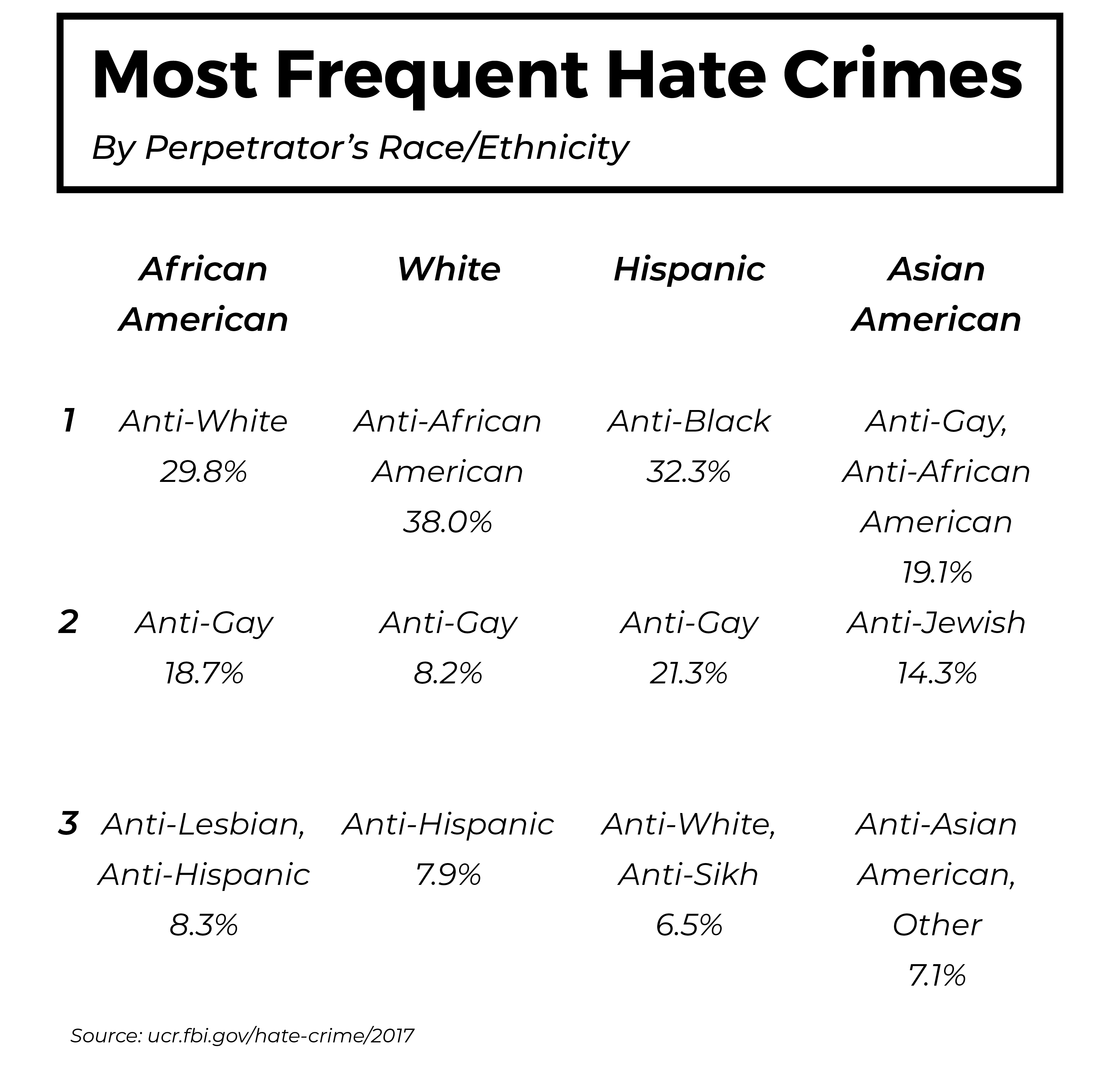 most-frequent-hate-crimes-by-race-ethnicity