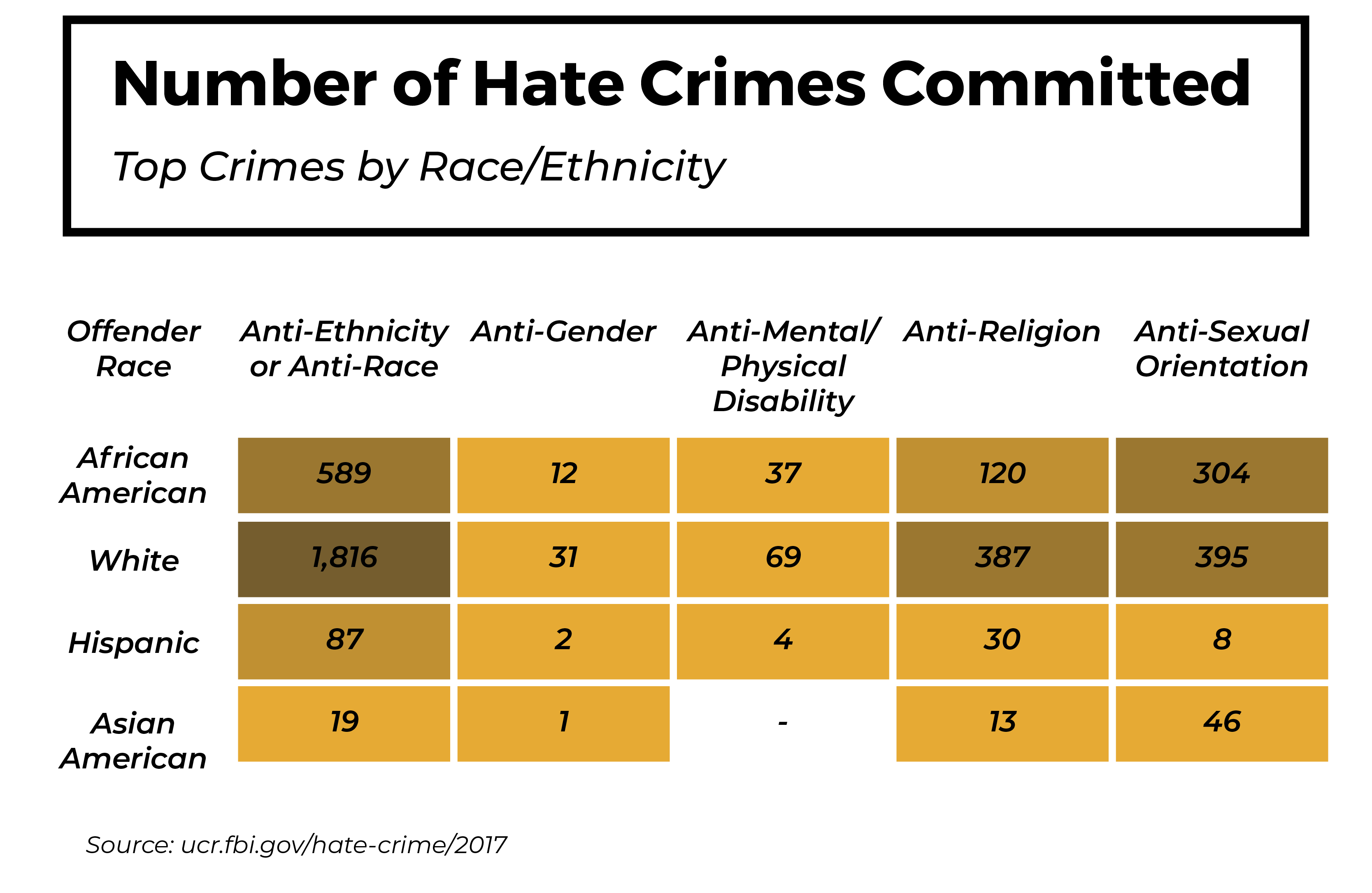 number-of-hate-crimes-committed-by-race-ethnicity