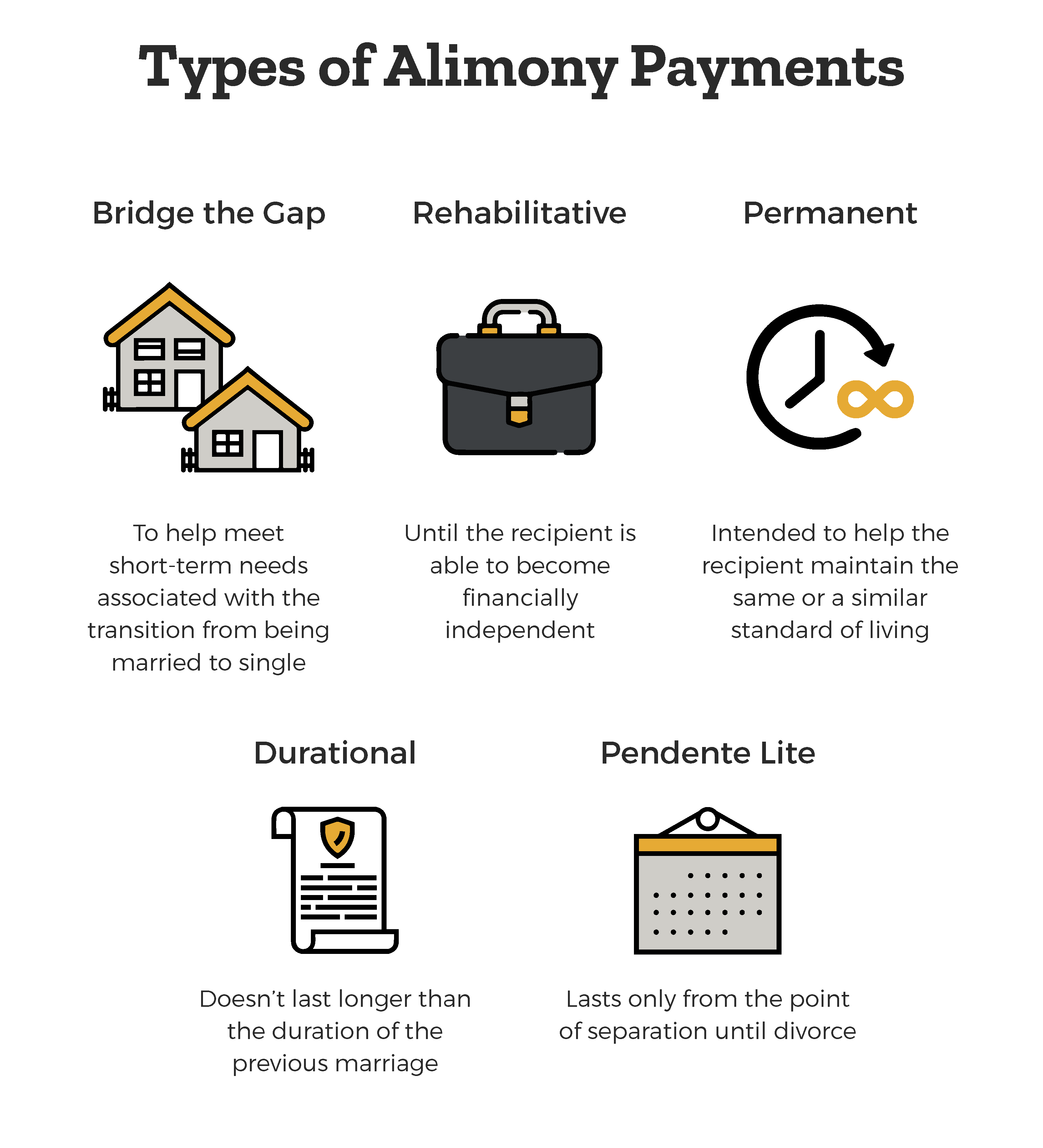 types-of-alimony-payments-bridge-the-gap-rehabilitative-permanent-durational-pendente-lite