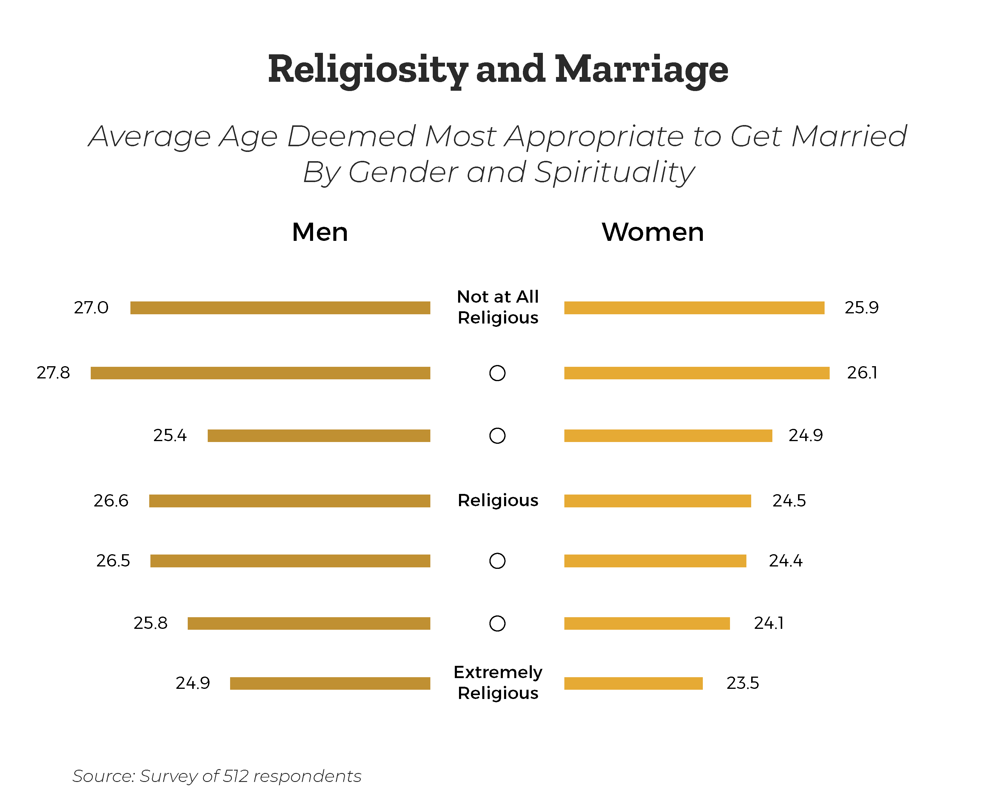 age-most-apporpriate-to-get-married-by-religiosity