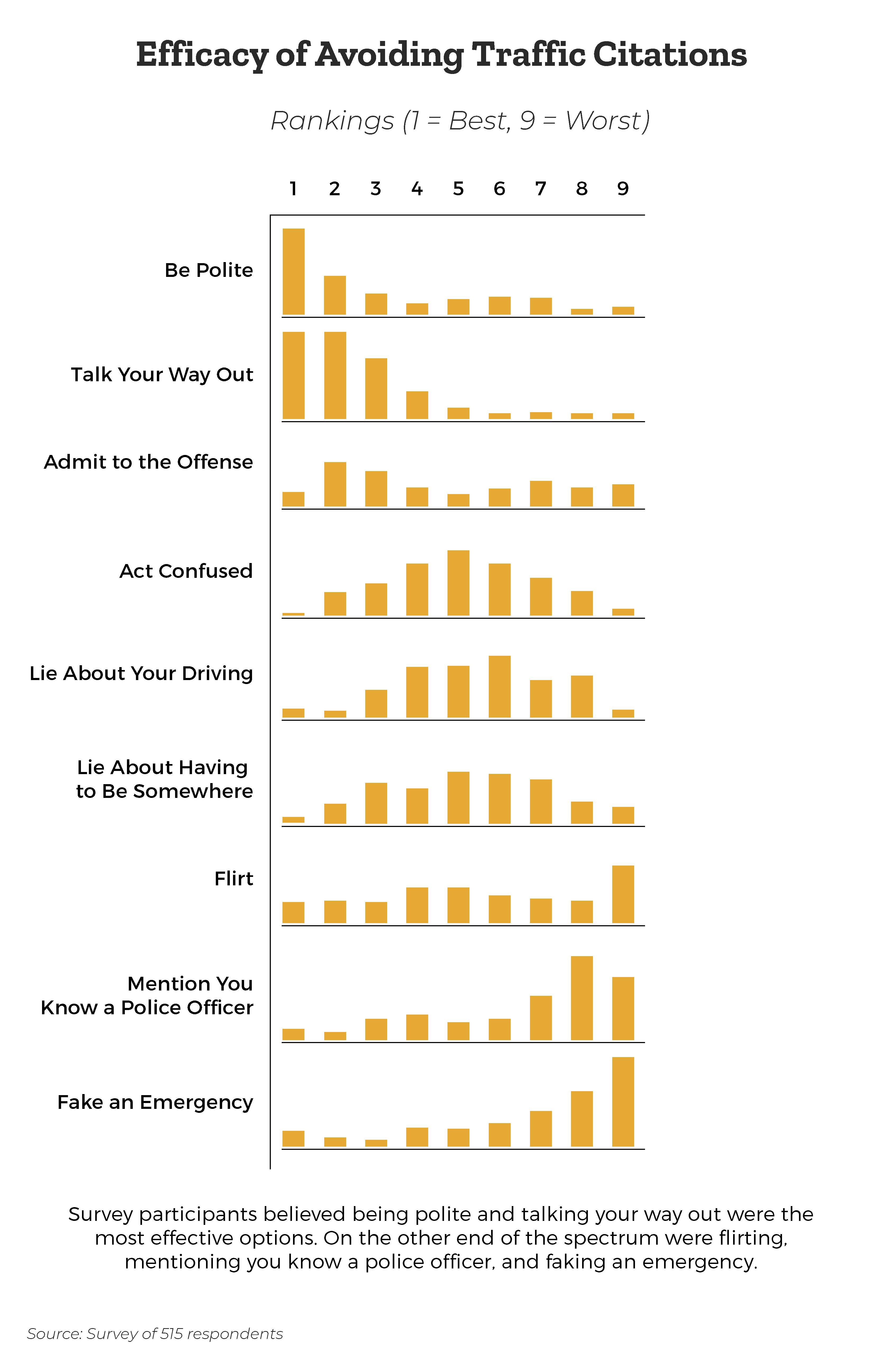 efficacy-of-ticket-avoidance-behaviors-ranking