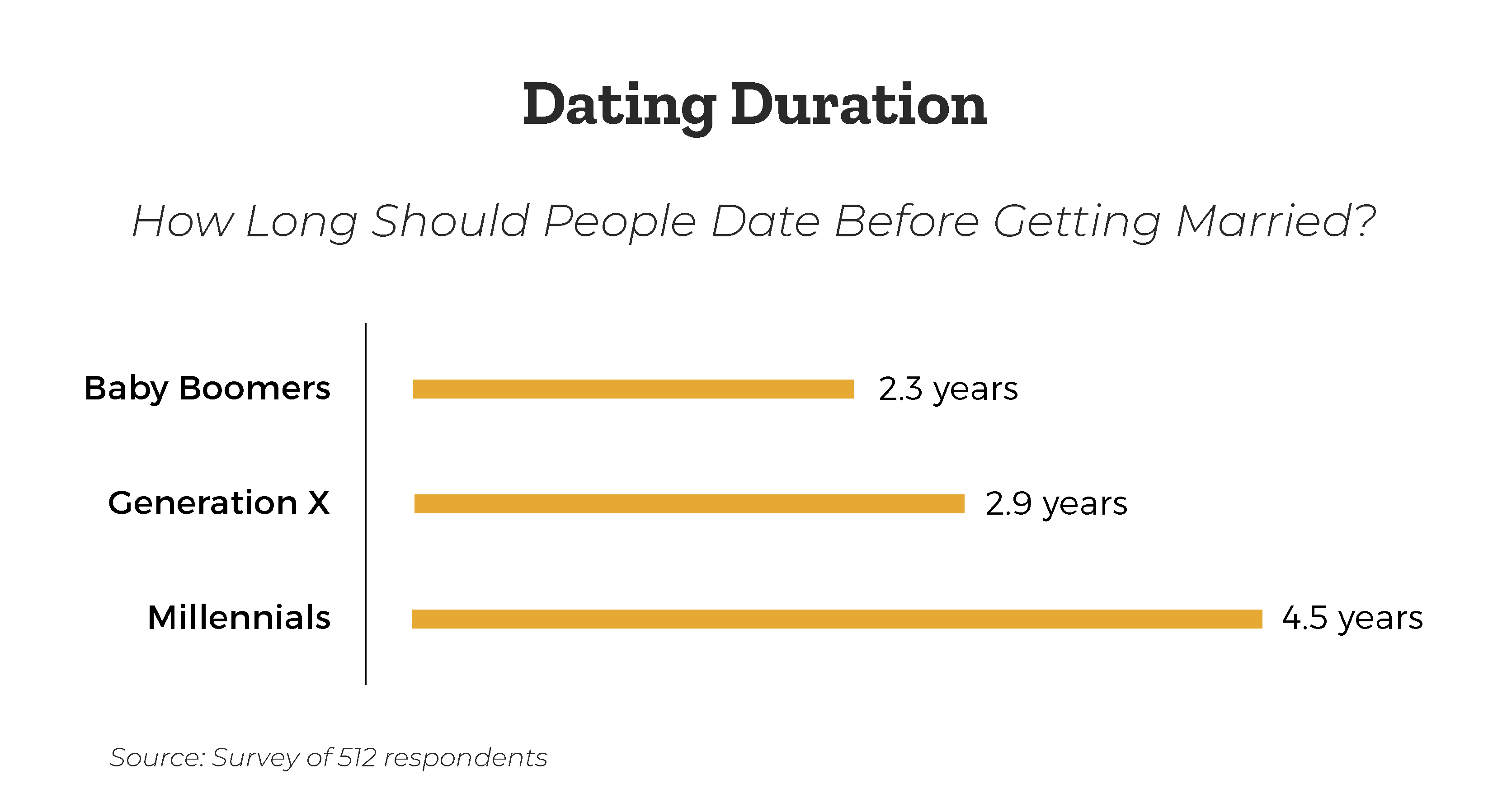how-long-should-you-date-before-getting-married-by-generation