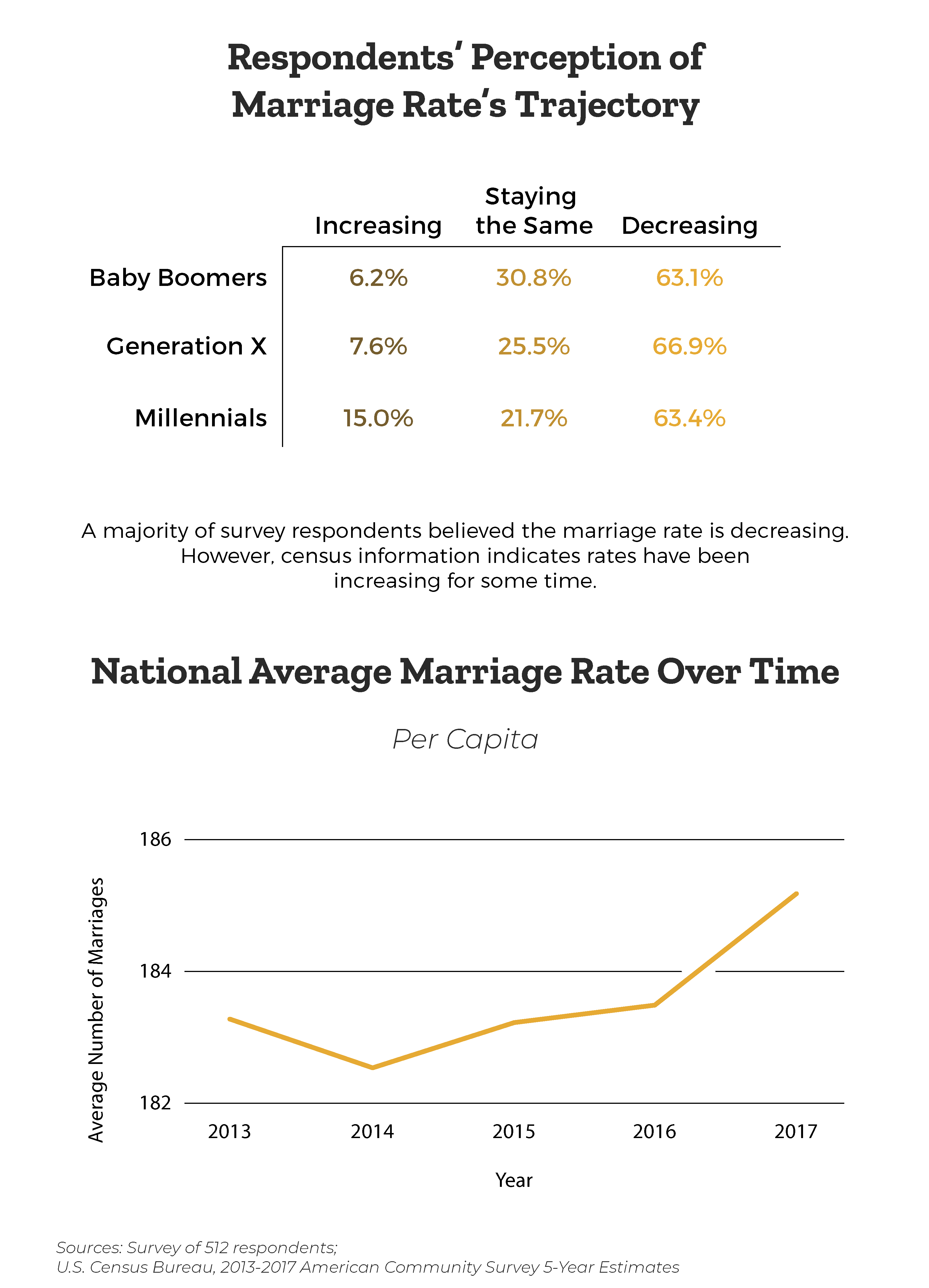 perceived-and-actual-marriage-rate-changes