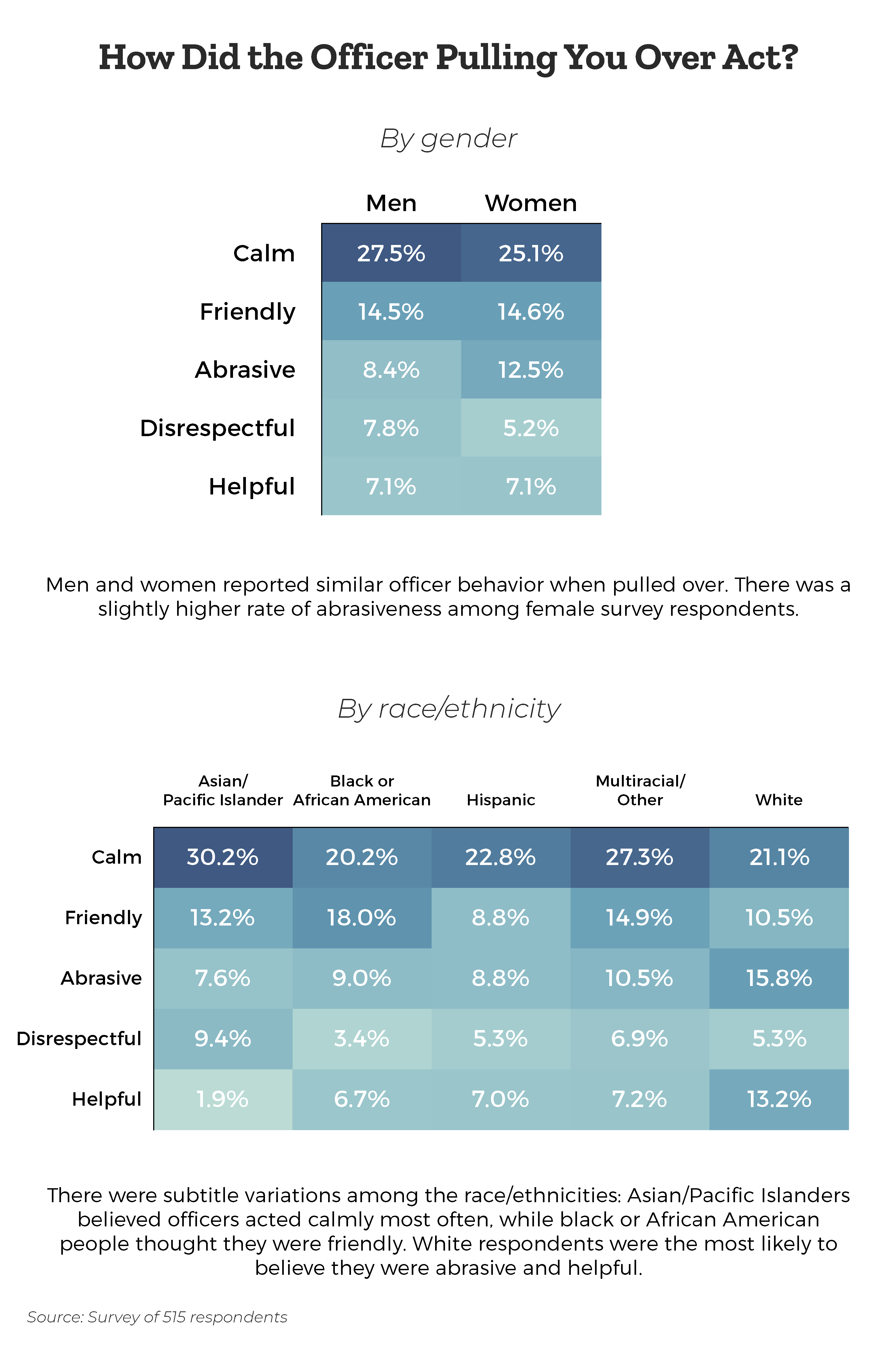 when-pulling-over-how-did-the-police-officer-act-by-gender-by-ethnicity
