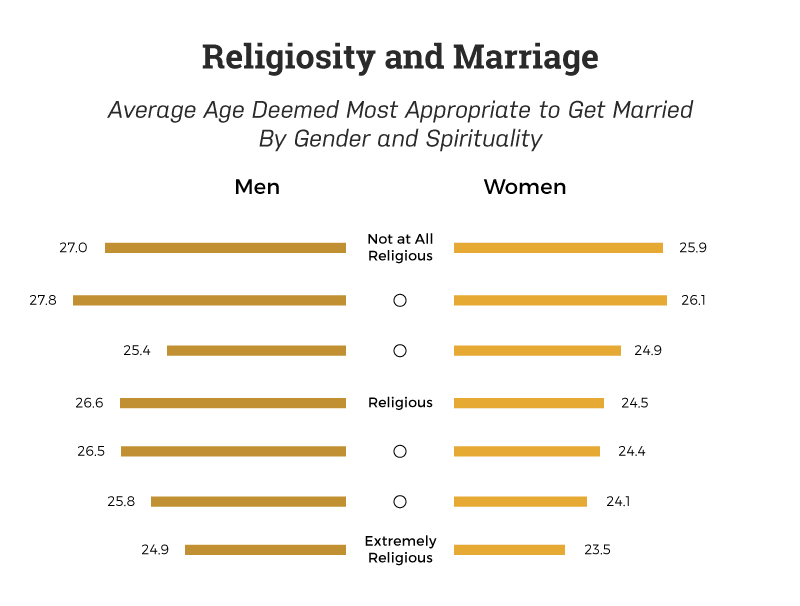 age-most-appropriate-to-get-married-by-religiosity
