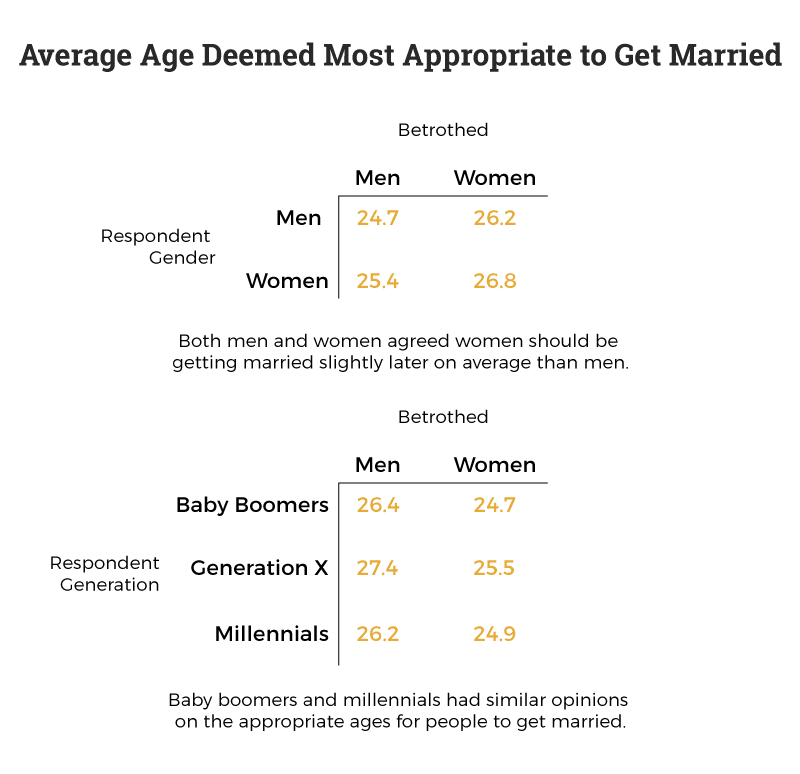 what-age-is-it-most-appropriate-to-get-married